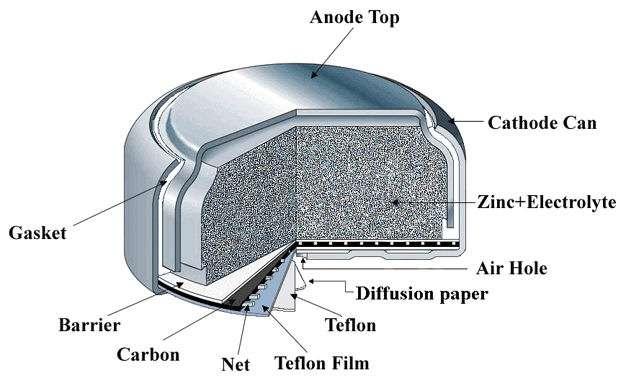 锌空气电池 制造商