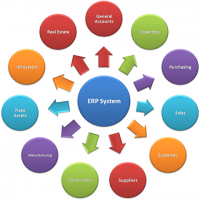 ERP软件包 制造商