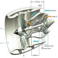 Turbojet Engines Manufacturers