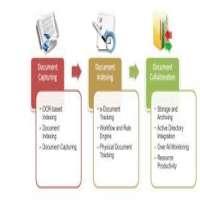 文件管理解决方案 制造商