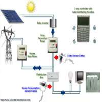 Energy Control System Manufacturers