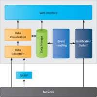 网络管理系统 制造商