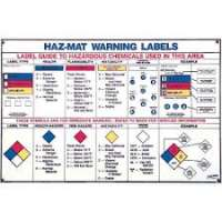 Hazardous Material Labels Manufacturers