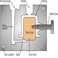 重力铸造模具 制造商