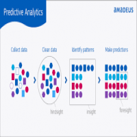 Predictive Analytics Services Manufacturers