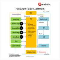PLM软件 制造商