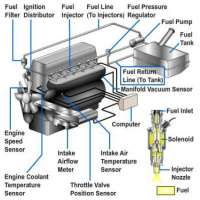 Fuel Injection Systems Importers