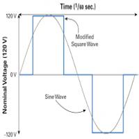 Square Wave Inverter Manufacturers