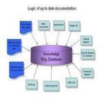 Knowledge Based Engineering Services Manufacturers