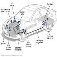 Emission Control System Manufacturers