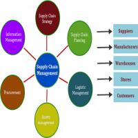 供应链管理软件 制造商