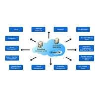 大学管理系统 制造商
