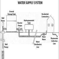 Water Supply System Manufacturers