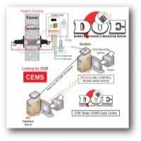Dust Particulate Monitors